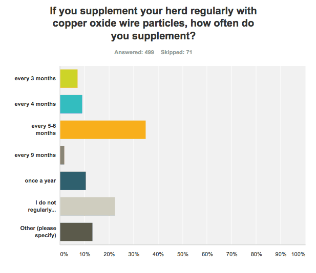frequency of supplementation