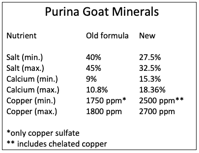 Purina mineral changes